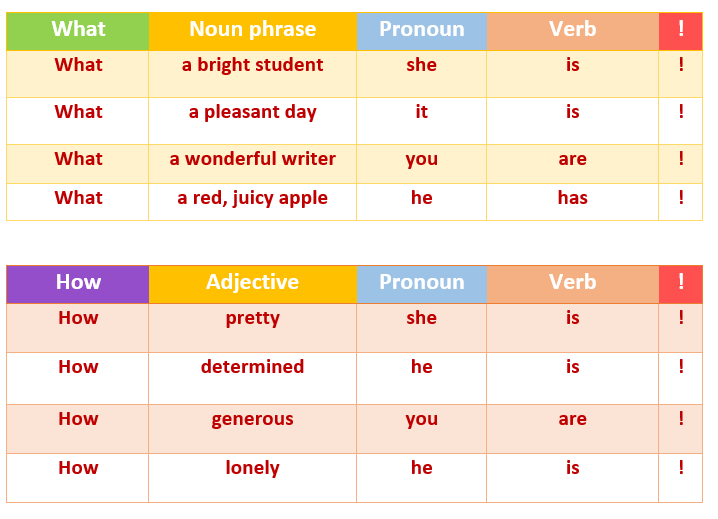 Simple Way To Teach Exclamatory Sentences To Your Kids The Mum