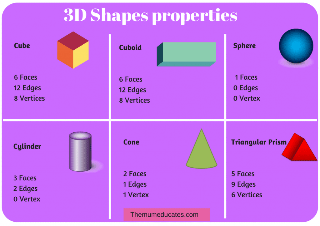3D shapes properties free