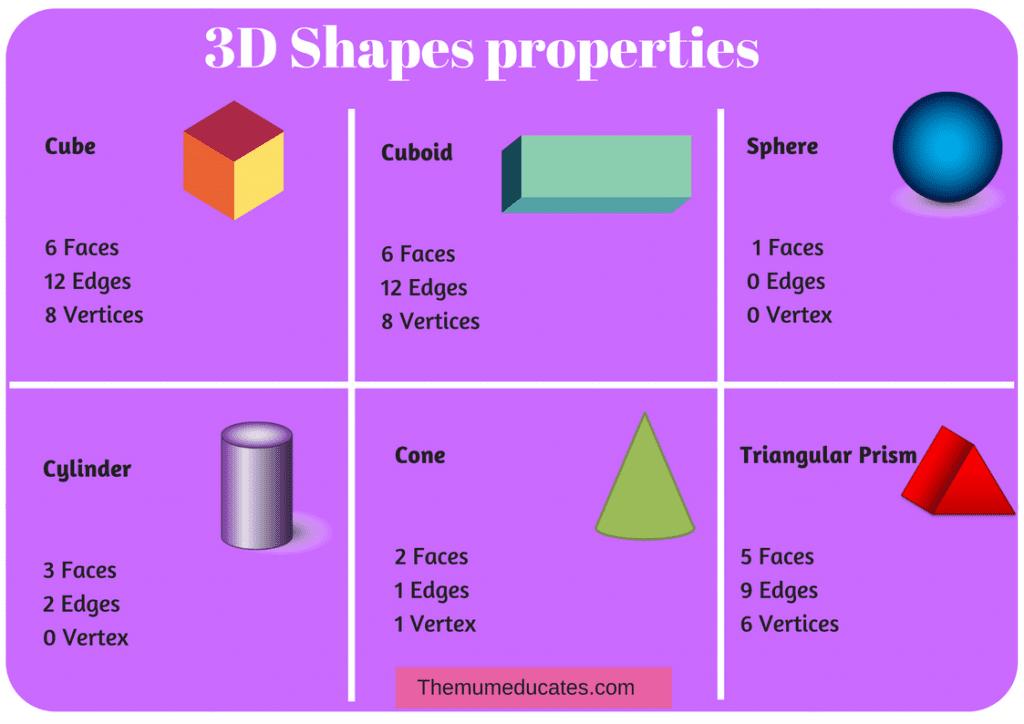 3D shapes properties free